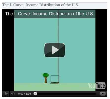 Image to go with video of: The L-Curve: Income Distribution of the U.S.